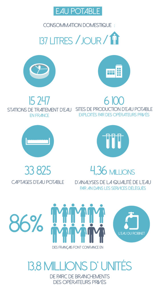 INFOGRAPHIE-CHIFFRE_LEAUETVOUS_MODE-DEMPLOI-SOGEDO-02