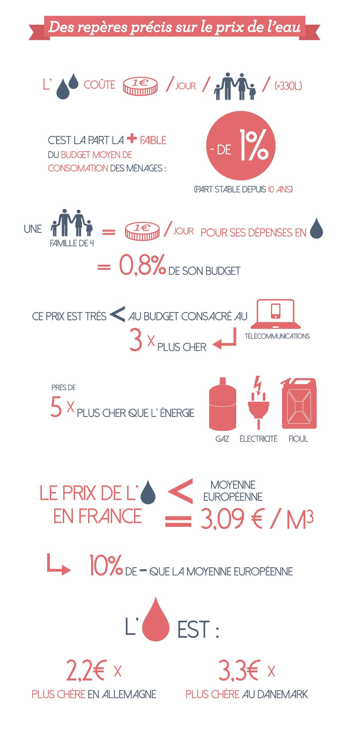 infographie-LEAUETVOUS-prix-de-l'eau