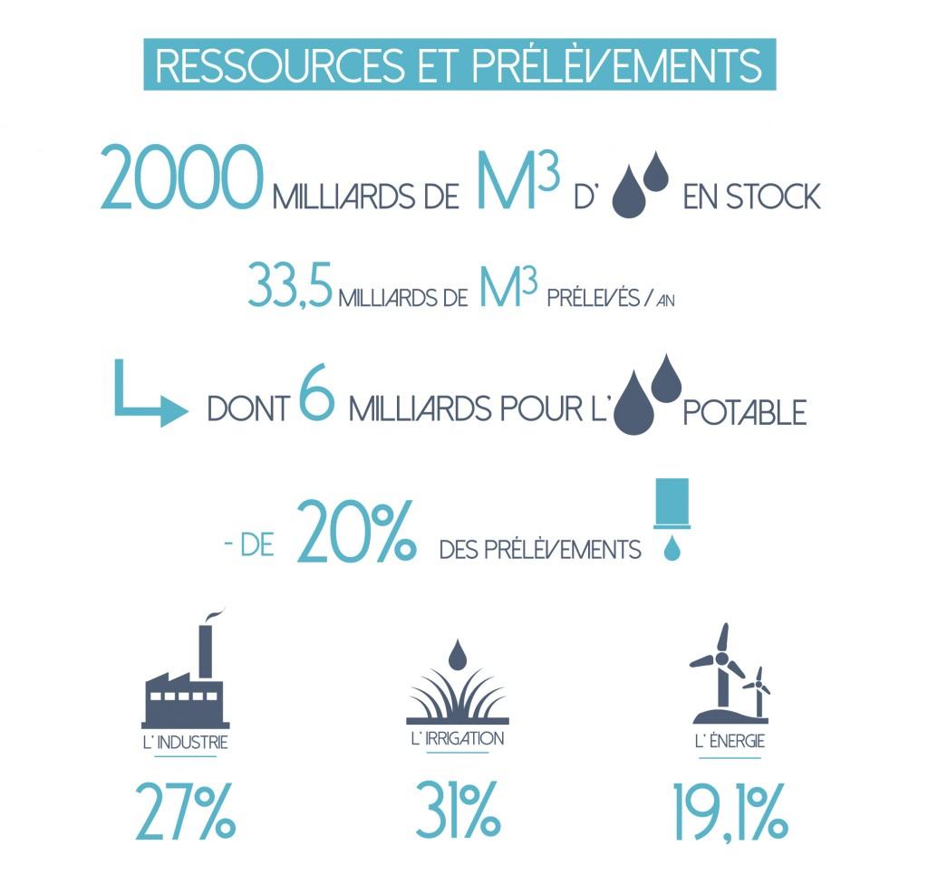 Ressources et prélèvements