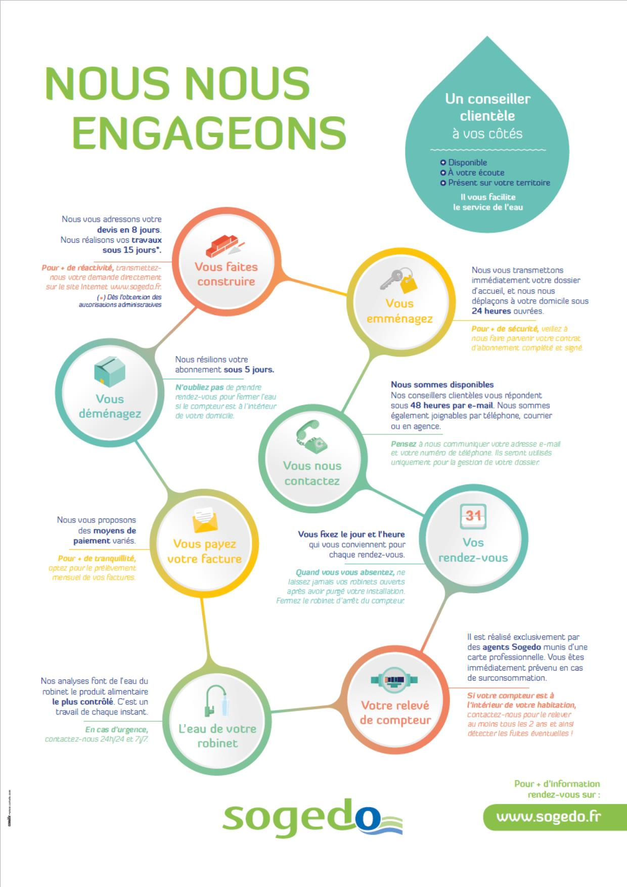 Sogedo : nos engagements au service des clients