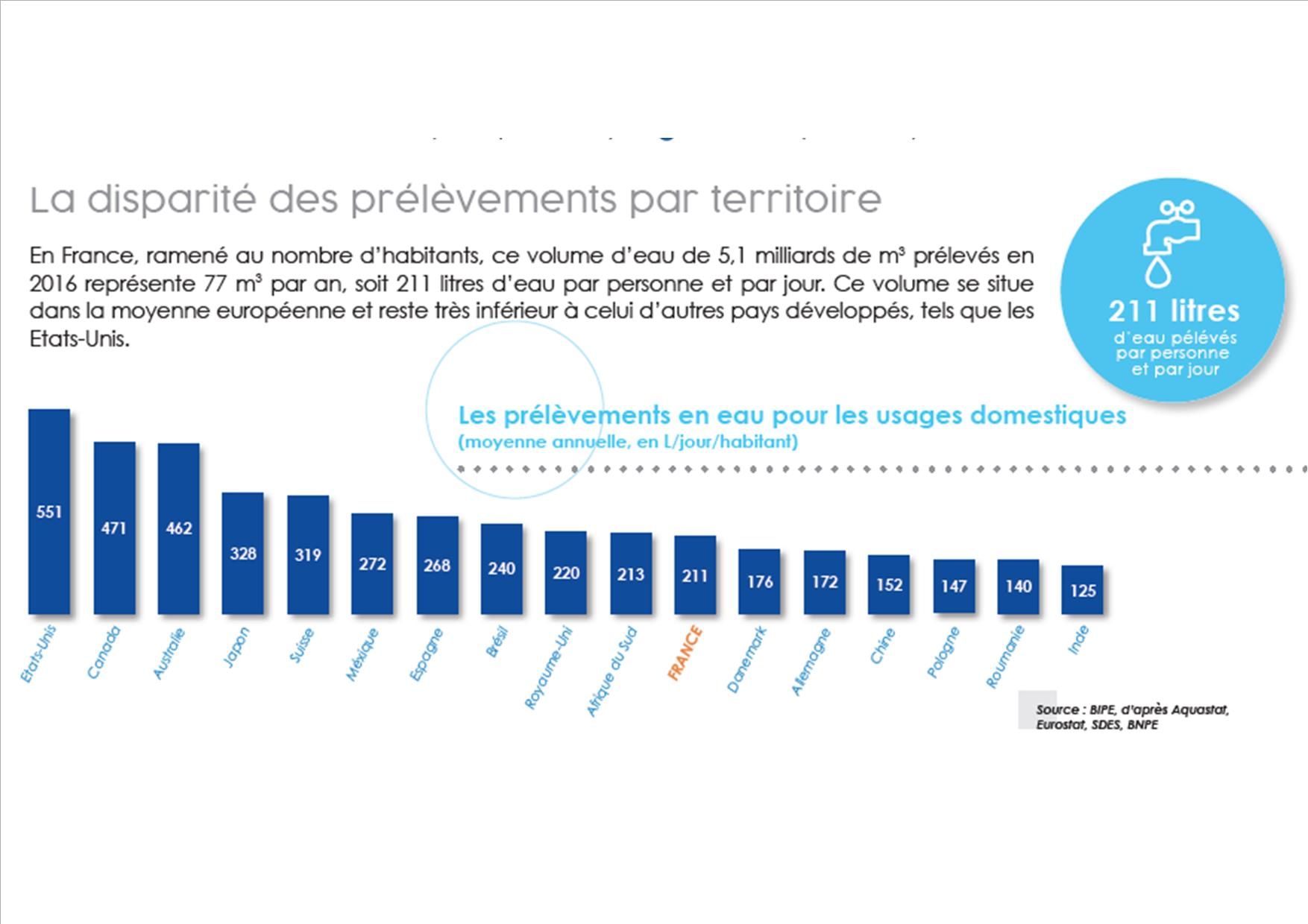 211 litres d'eau prélevés par personne et par jour en France
